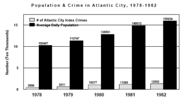 Gambling addiction and crime rates