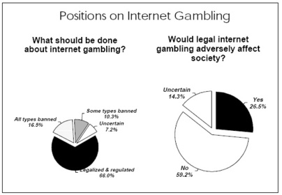 Government and internet gambling casino city times news