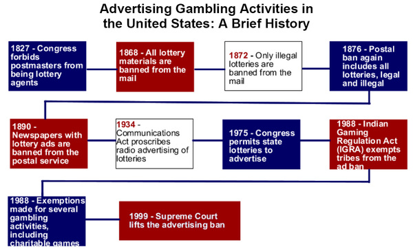the issue of gambling addicton in the united states