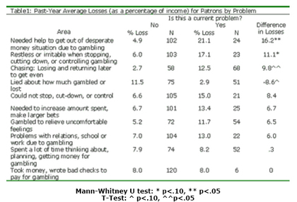 The wager vol 6 32 the gambling impact and behavior for Mann whitney u table