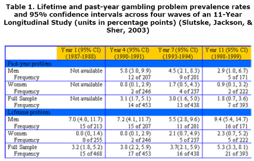 an analysis of gambling addiction in united states Gambling addiction is a significant problem in the united states, impacting adults of all ages it affects 1 to 3 percent of adults, men more often than women it usually begins in adolescence in.
